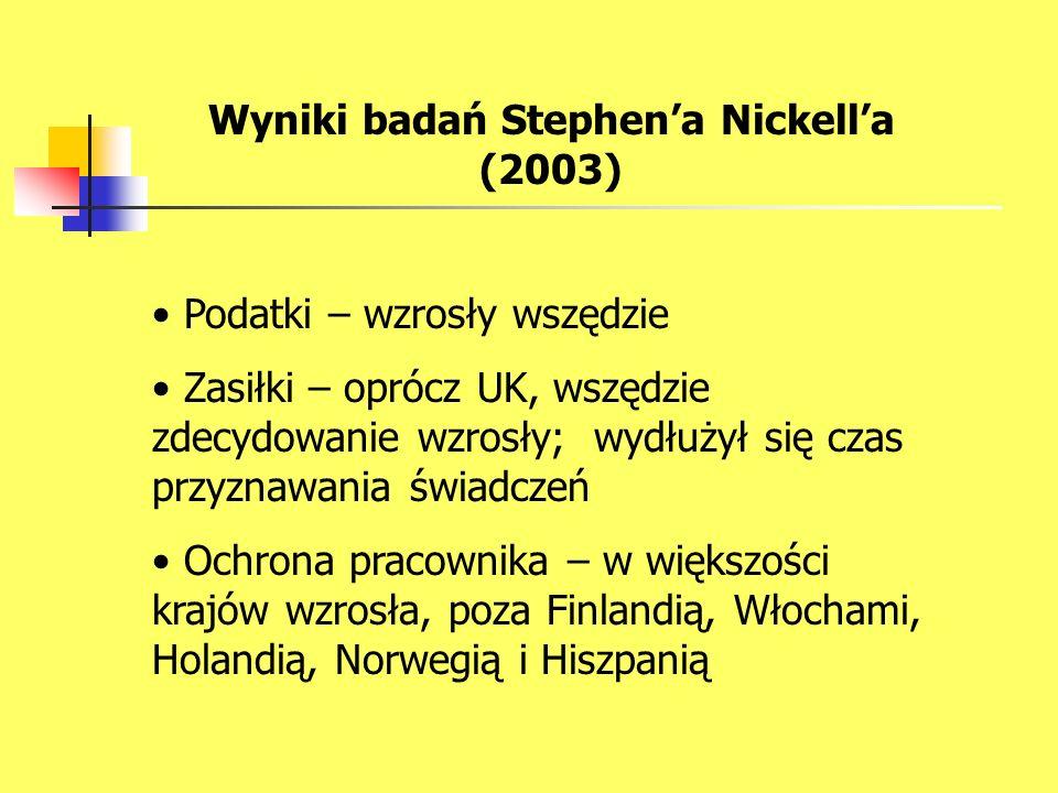 Wyniki badań Stephen'a Nickell'a (2003)