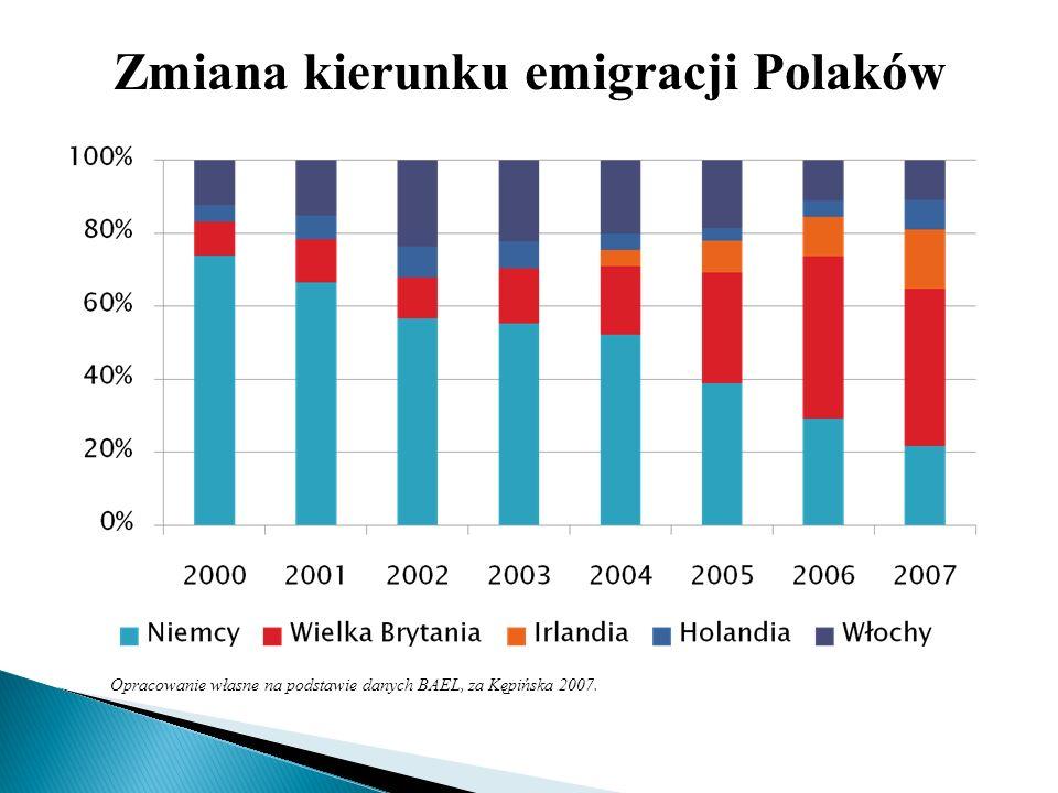 Zmiana kierunku emigracji Polaków