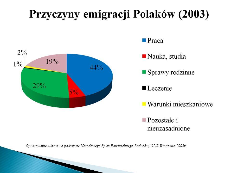 Przyczyny emigracji Polaków (2003)