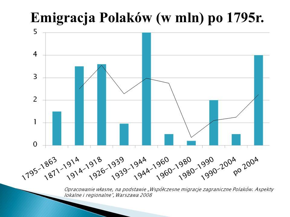 Emigracja Polaków (w mln) po 1795r.