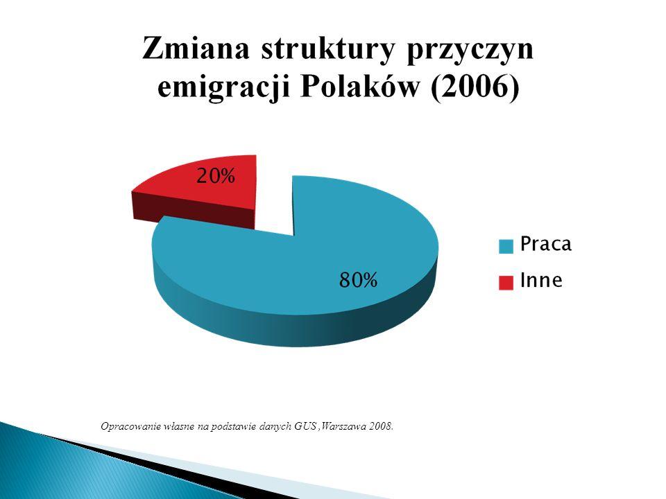 Opracowanie własne na podstawie danych GUS ,Warszawa 2008.