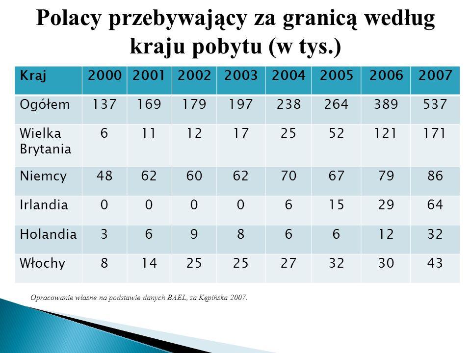 Polacy przebywający za granicą według kraju pobytu (w tys.)