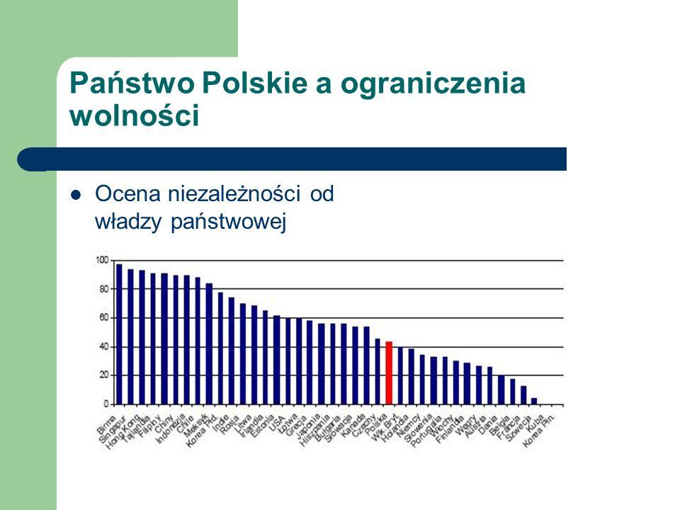Państwo Polskie a ograniczenia wolności