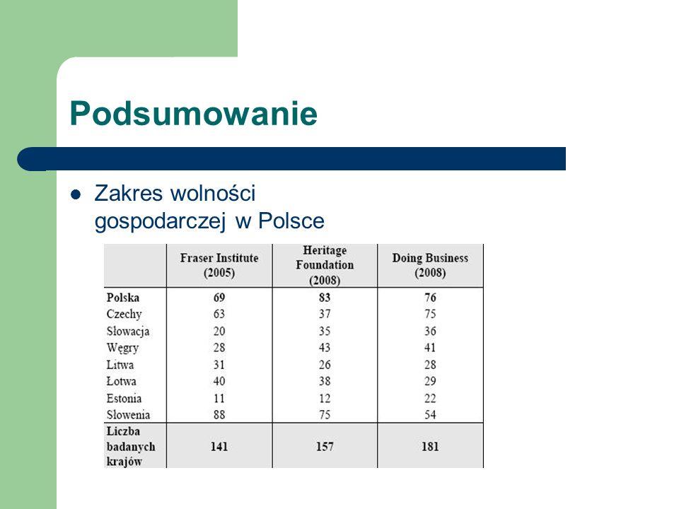 Podsumowanie Zakres wolności gospodarczej w Polsce