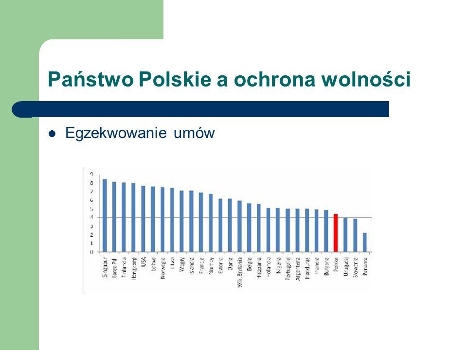 Państwo Polskie a ochrona wolności