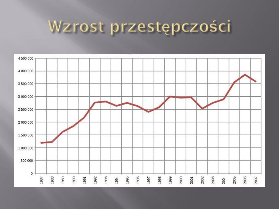 Wzrost przestępczości
