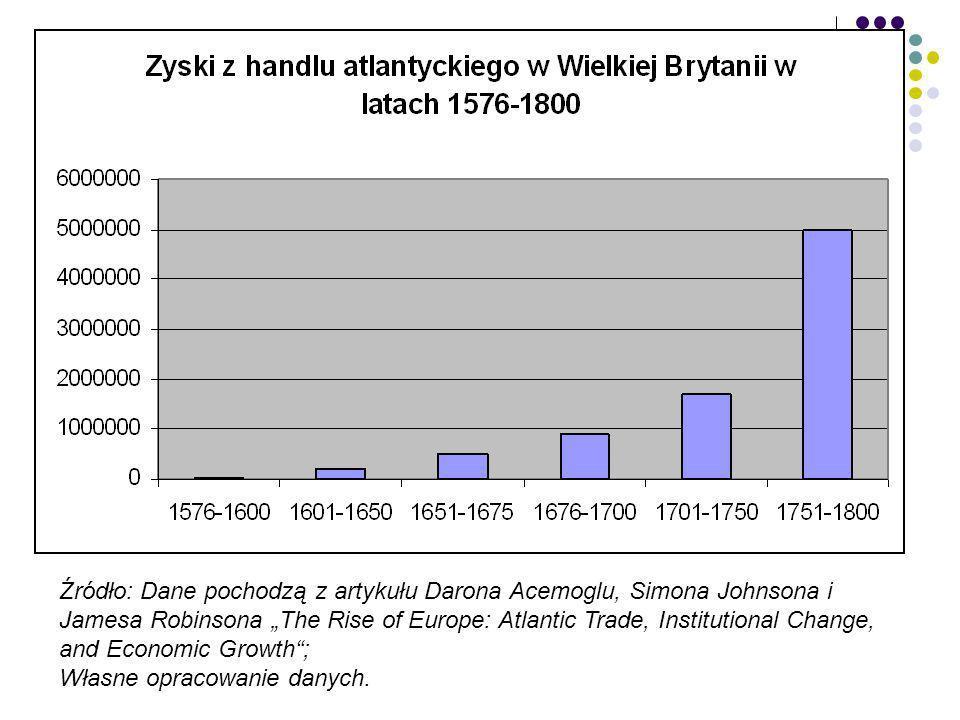 """Źródło: Dane pochodzą z artykułu Darona Acemoglu, Simona Johnsona i Jamesa Robinsona """"The Rise of Europe: Atlantic Trade, Institutional Change, and Economic Growth ;"""