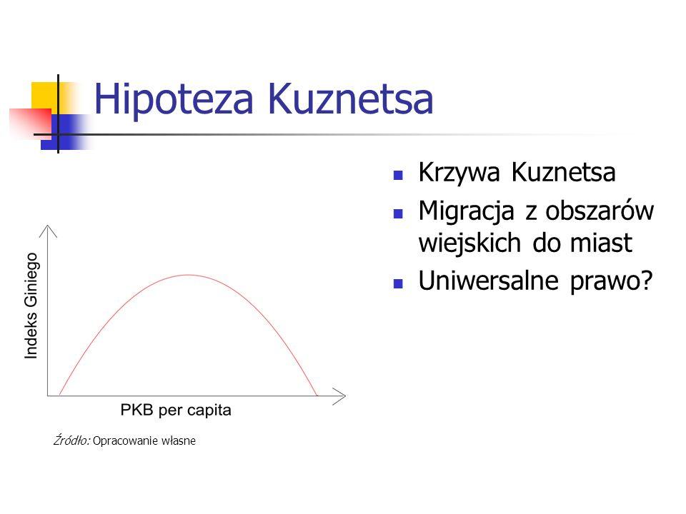 Hipoteza Kuznetsa Krzywa Kuznetsa