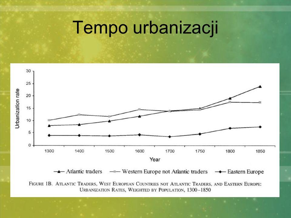 Tempo urbanizacji