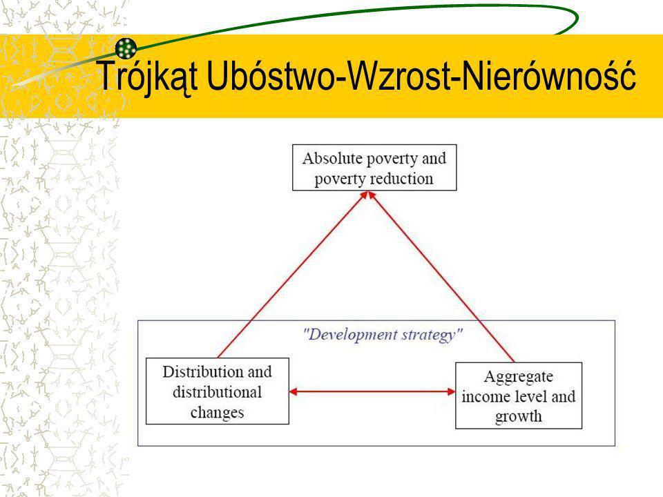 Trójkąt Ubóstwo-Wzrost-Nierówność