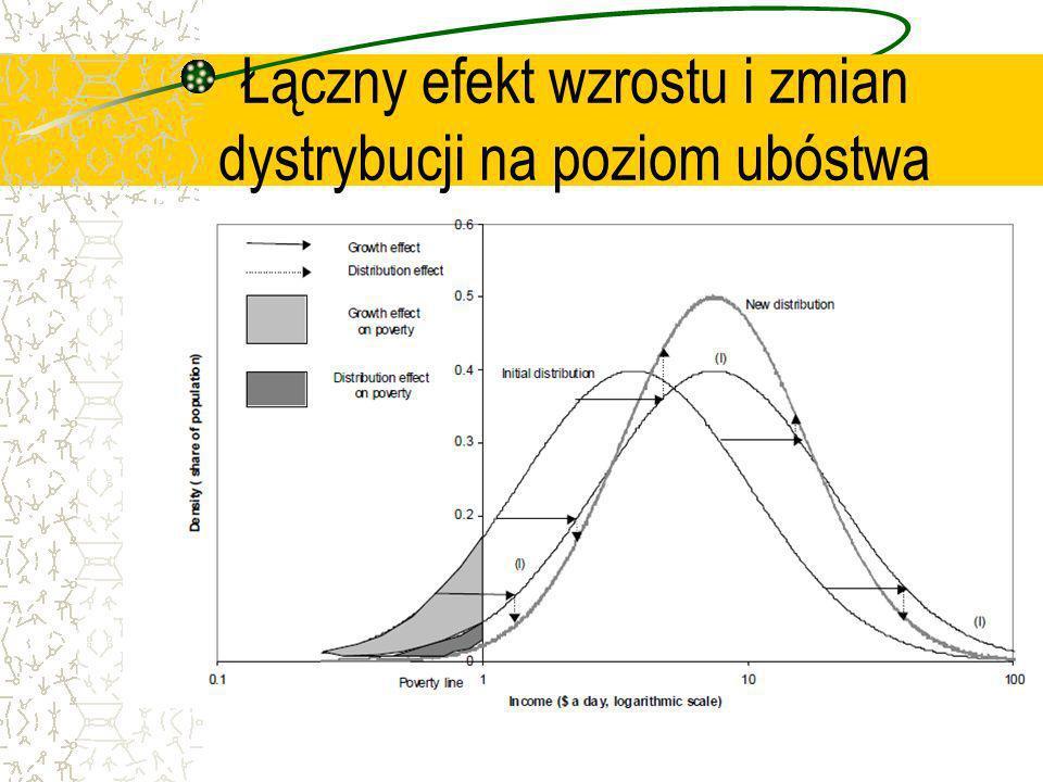 Łączny efekt wzrostu i zmian dystrybucji na poziom ubóstwa