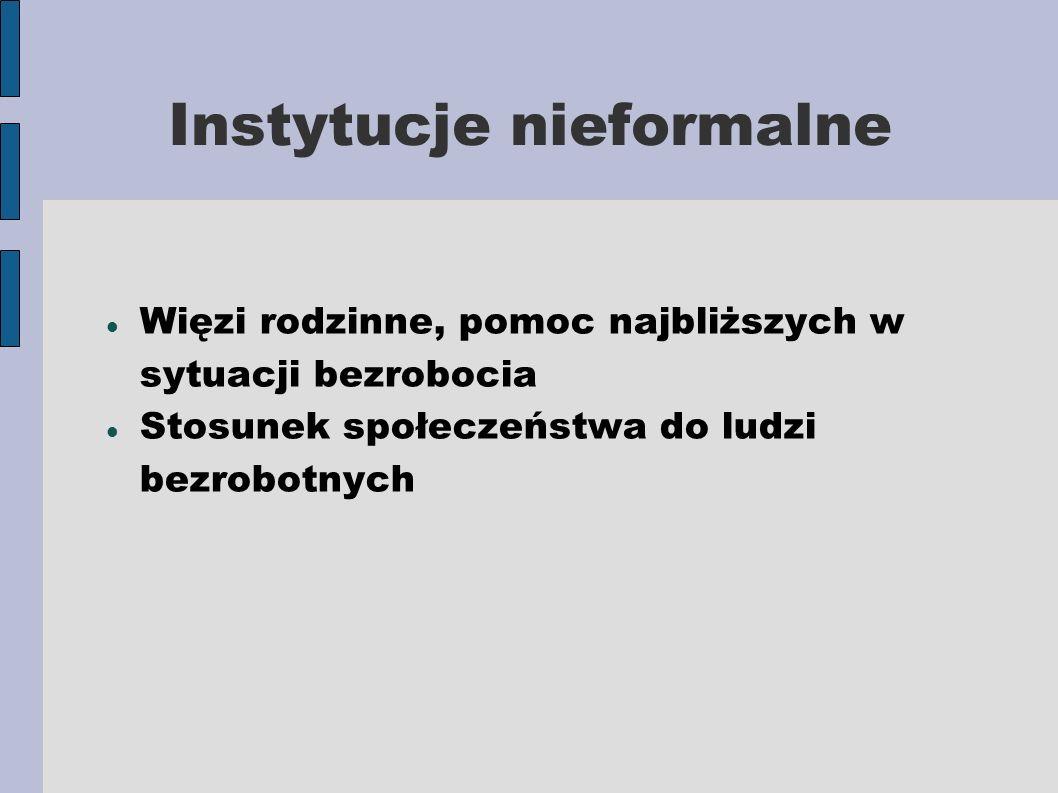 Instytucje nieformalne