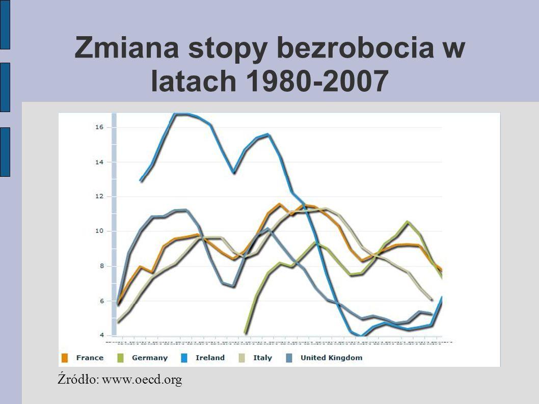 Zmiana stopy bezrobocia w latach 1980-2007