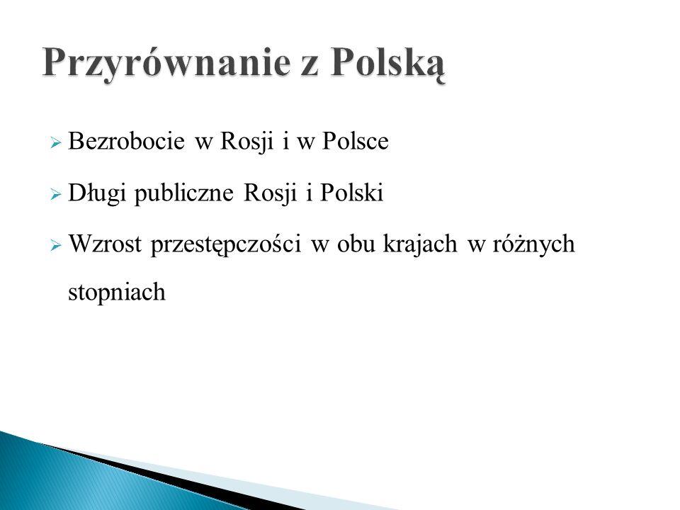 Przyrównanie z Polską Bezrobocie w Rosji i w Polsce