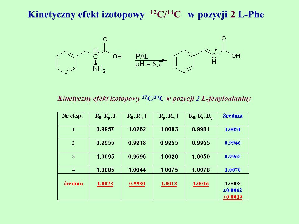 Kinetyczny efekt izotopowy 12C/14C w pozycji 2 L-Phe