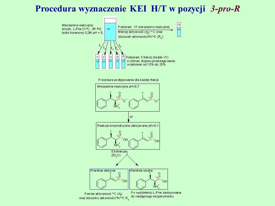 Procedura wyznaczenie KEI H/T w pozycji 3-pro-R