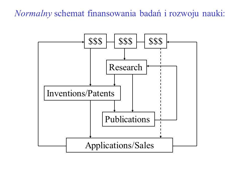 Normalny schemat finansowania badań i rozwoju nauki: