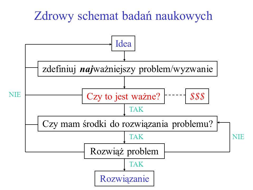 Zdrowy schemat badań naukowych