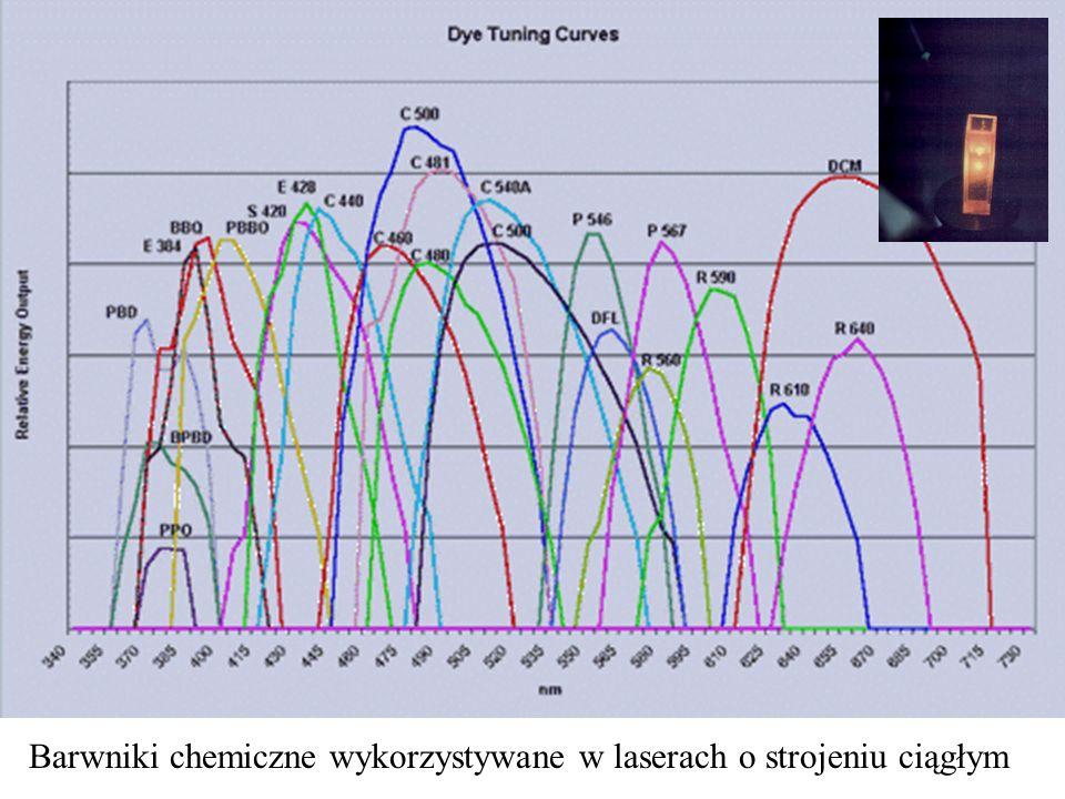 Barwniki chemiczne wykorzystywane w laserach o strojeniu ciągłym