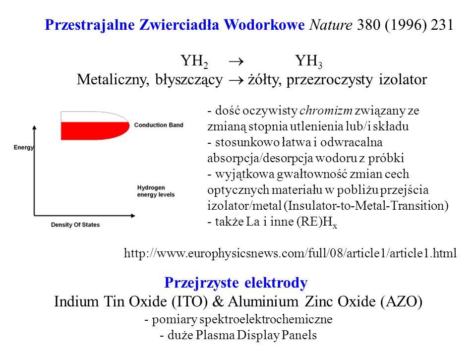 Przestrajalne Zwierciadła Wodorkowe Nature 380 (1996) 231