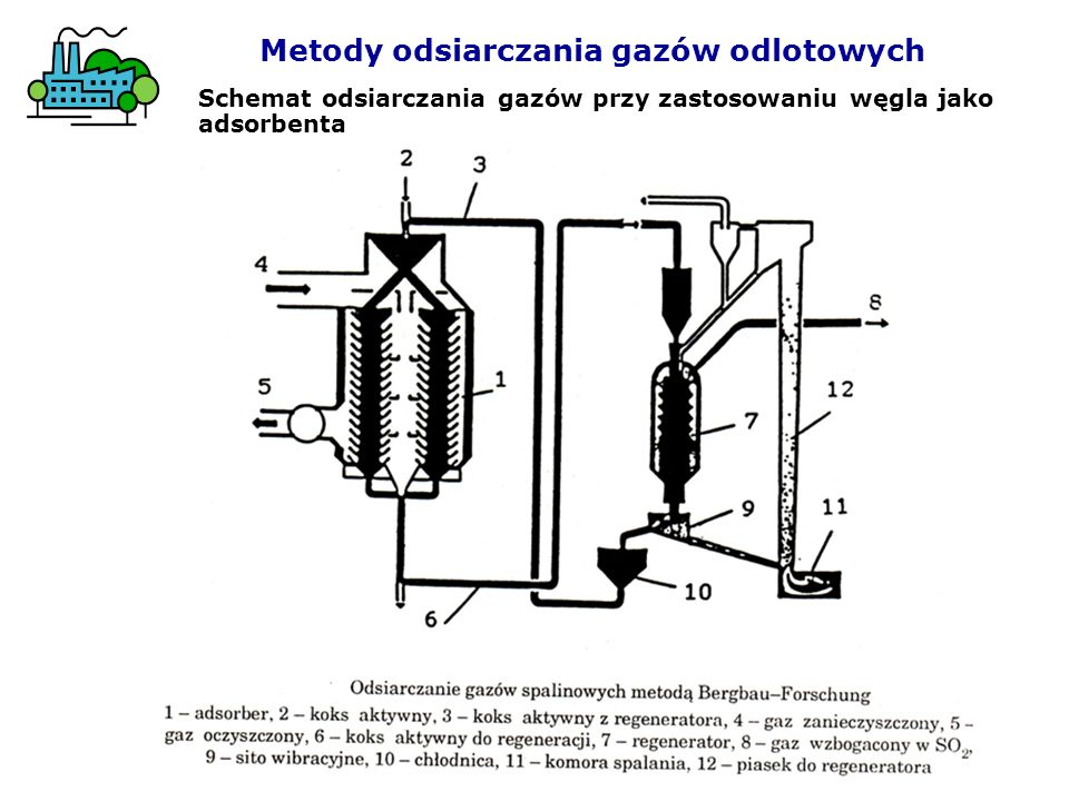 Metody odsiarczania gazów odlotowych