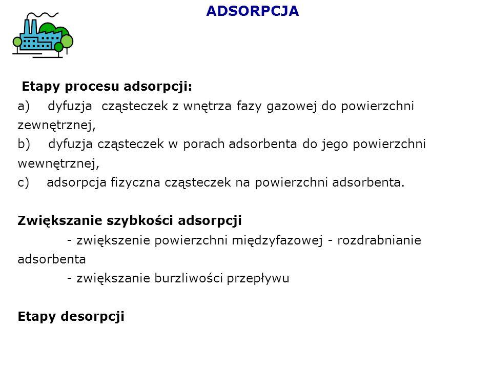 ADSORPCJA Etapy procesu adsorpcji:
