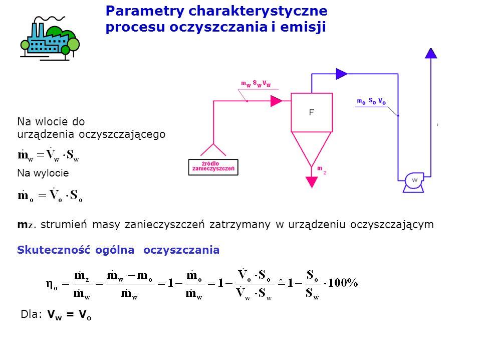 Parametry charakterystyczne procesu oczyszczania i emisji