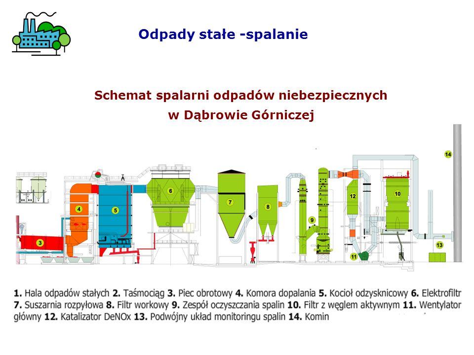 Odpady stałe -spalanie Schemat spalarni odpadów niebezpiecznych