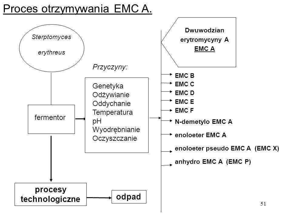 Dwuwodzian erytromycyny A procesy technologiczne