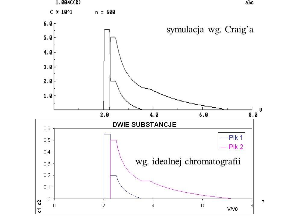 symulacja wg. Craig'a wg. idealnej chromatografii