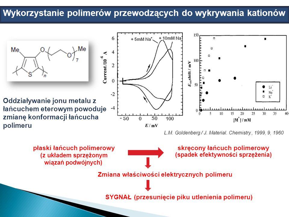 ` hgyu Wykorzystanie polimerów przewodzących do wykrywania kationów