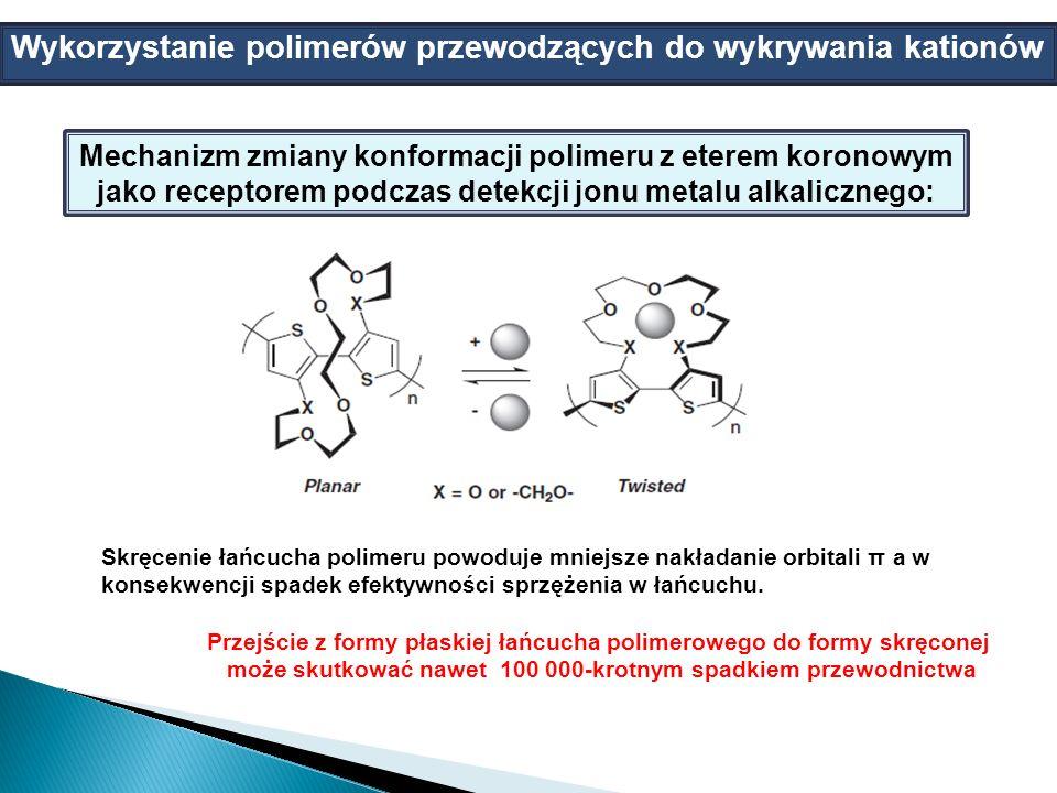 Wykorzystanie polimerów przewodzących do wykrywania kationów