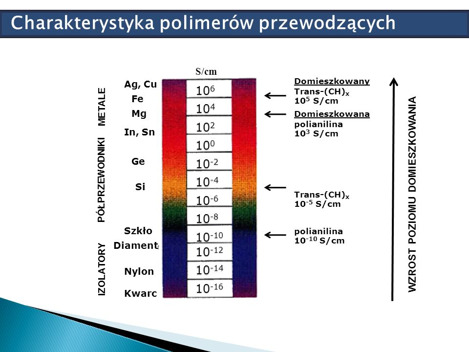 Charakterystyka polimerów przewodzących