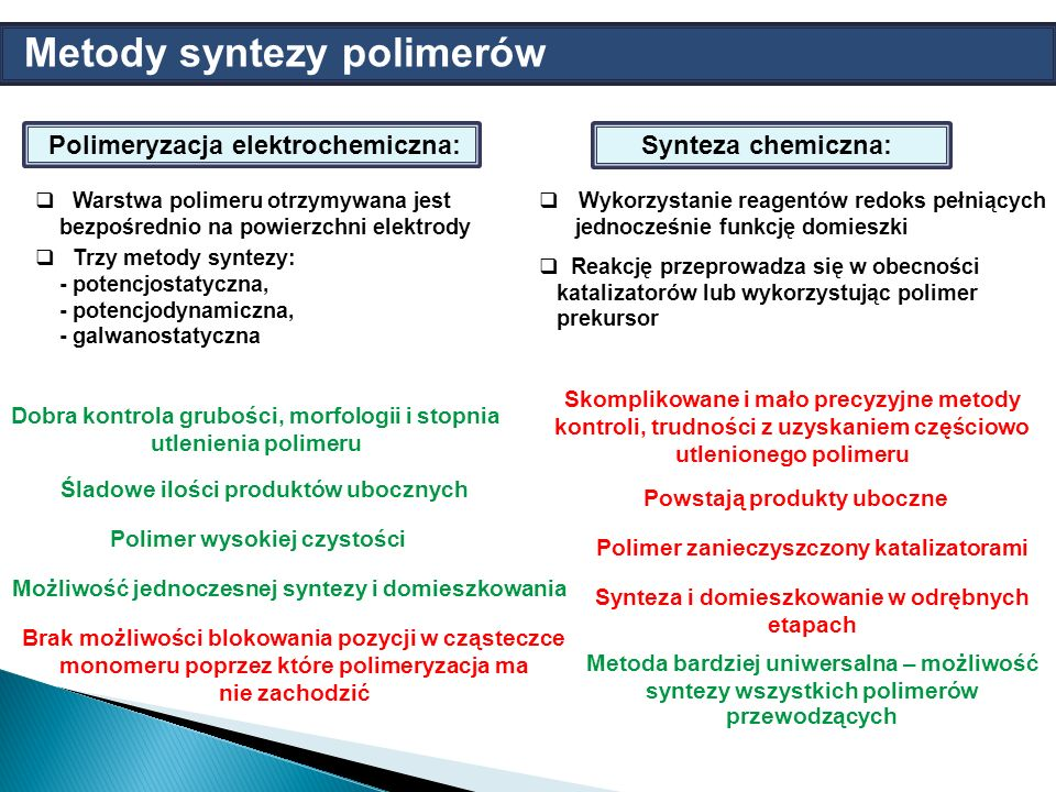 Metody syntezy polimerów