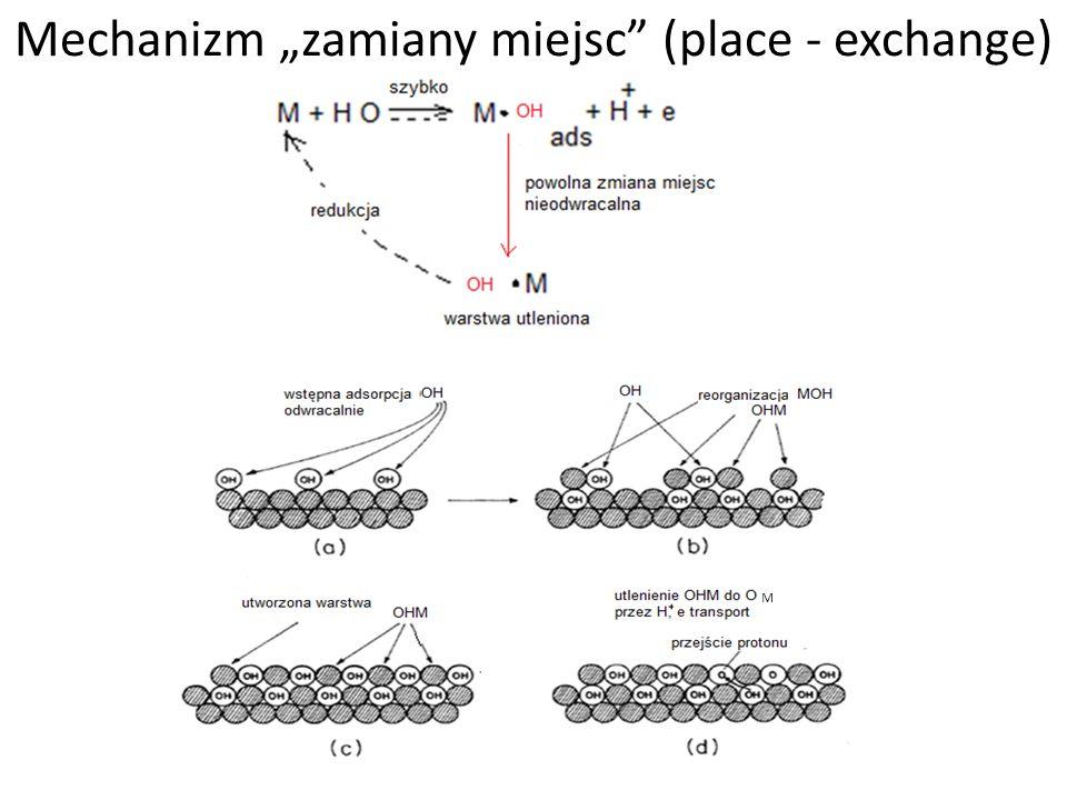 """Mechanizm """"zamiany miejsc (place - exchange)"""