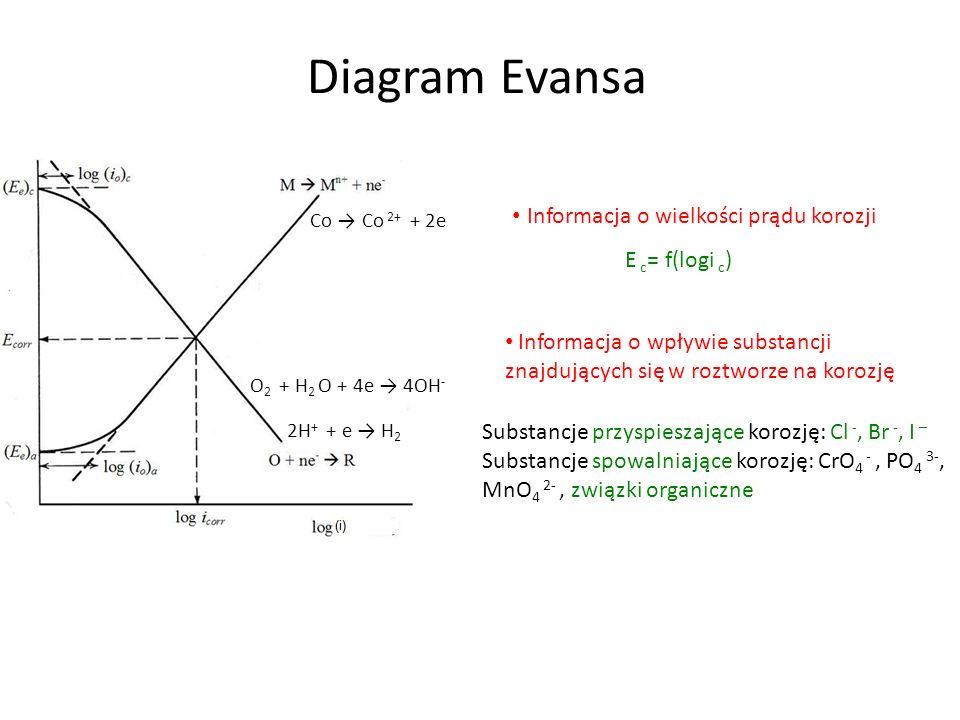 Diagram Evansa Informacja o wielkości prądu korozji E c= f(logi c)