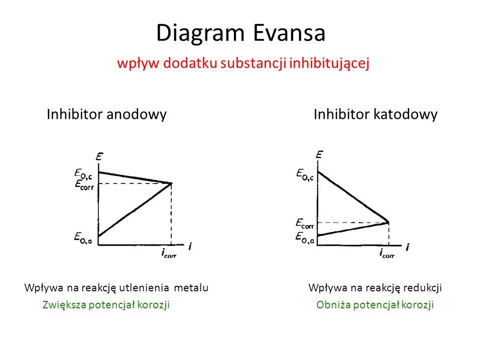 Diagram Evansa wpływ dodatku substancji inhibitującej
