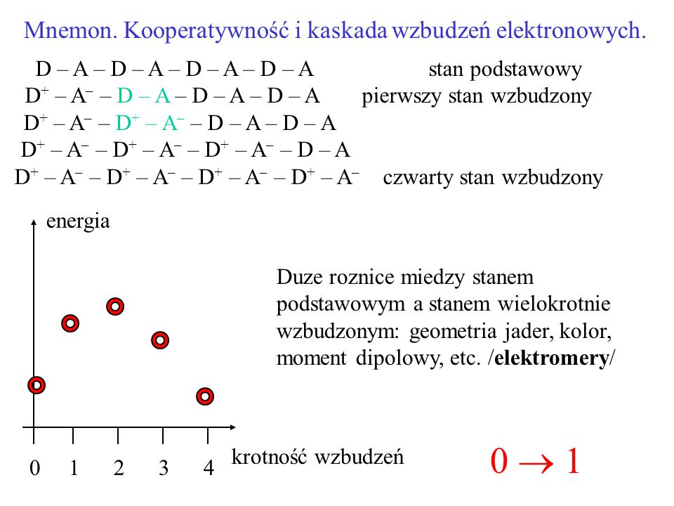0  1 Mnemon. Kooperatywność i kaskada wzbudzeń elektronowych.