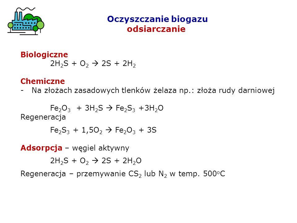 Oczyszczanie biogazu odsiarczanie Biologiczne 2H2S + O2  2S + 2H2