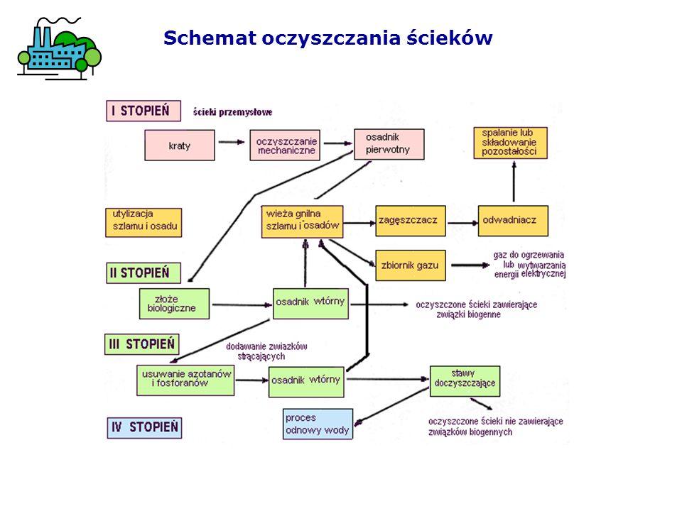 Schemat oczyszczania ścieków