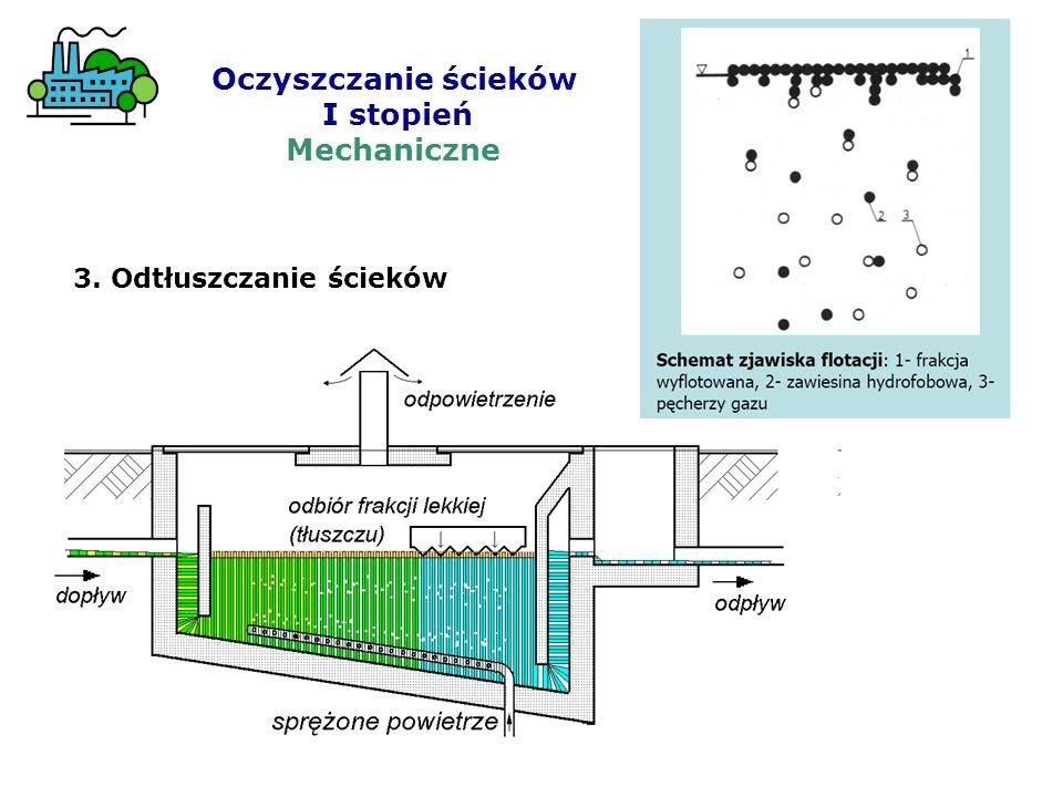 Oczyszczanie ścieków I stopień Mechaniczne