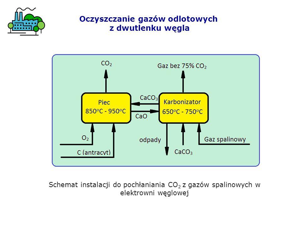 Oczyszczanie gazów odlotowych
