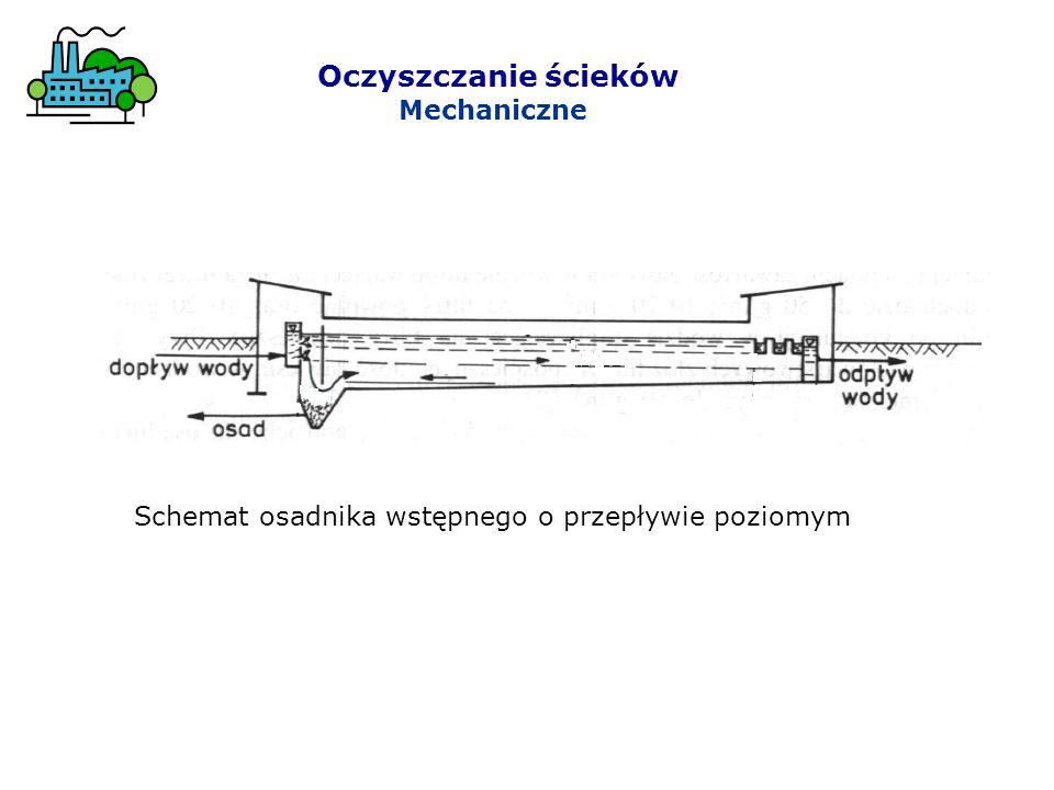 Oczyszczanie ścieków Mechaniczne