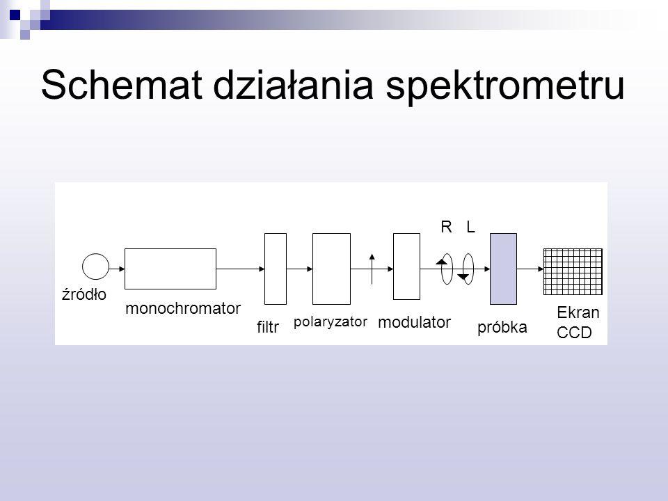 Schemat działania spektrometru