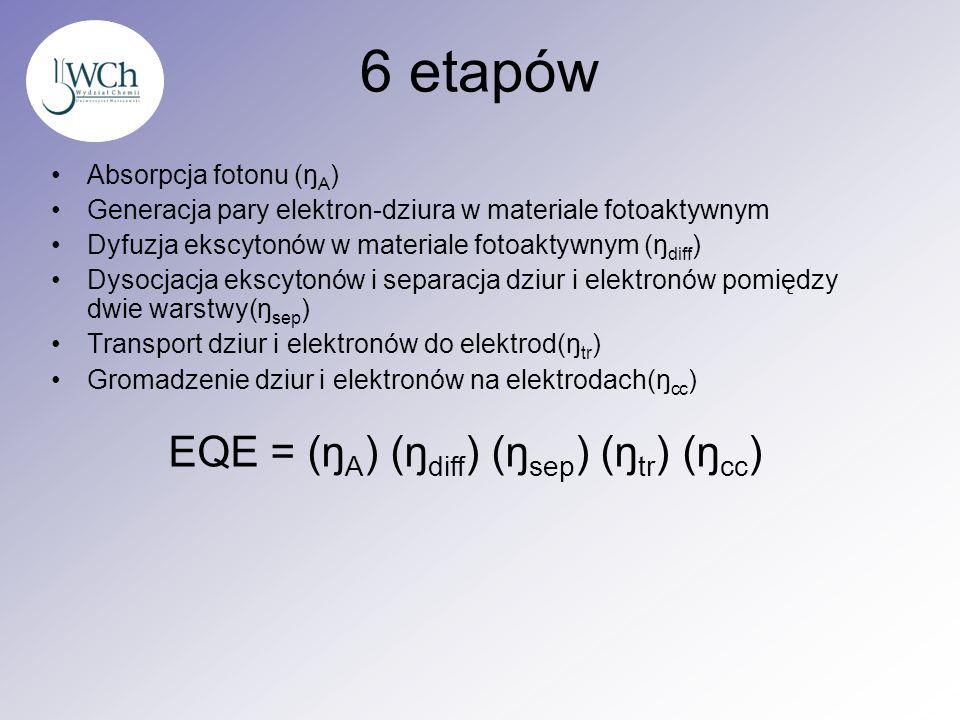 EQE = (ŋA) (ŋdiff) (ŋsep) (ŋtr) (ŋcc)
