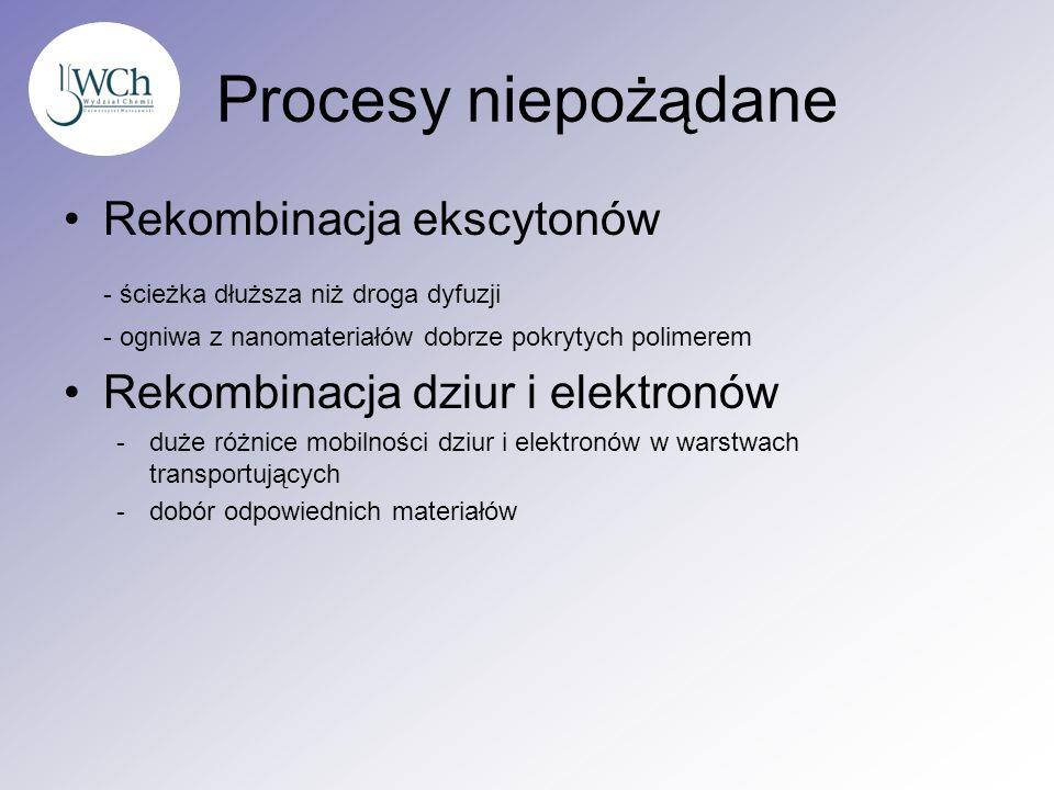 Procesy niepożądane Rekombinacja ekscytonów