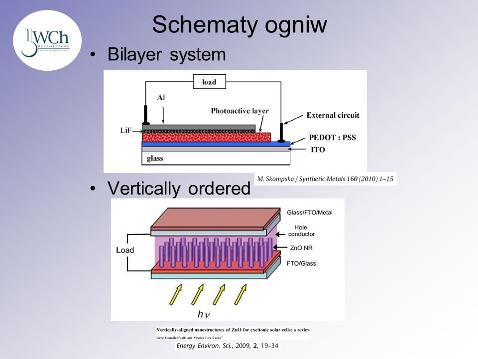 Schematy ogniw Bilayer system Vertically ordered