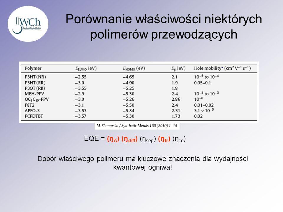 Porównanie właściwości niektórych polimerów przewodzących