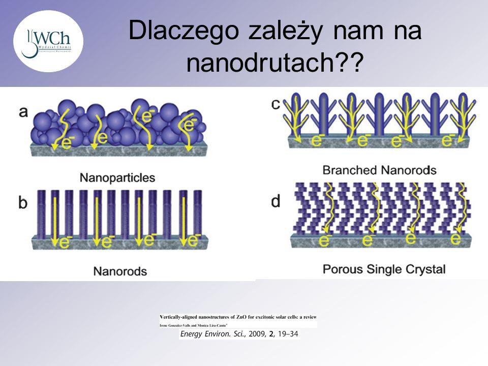 Dlaczego zależy nam na nanodrutach