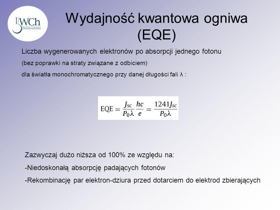 Wydajność kwantowa ogniwa (EQE)